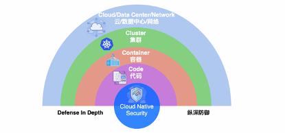 云计算原生安全模型和实践云计算原生安全模型和实践